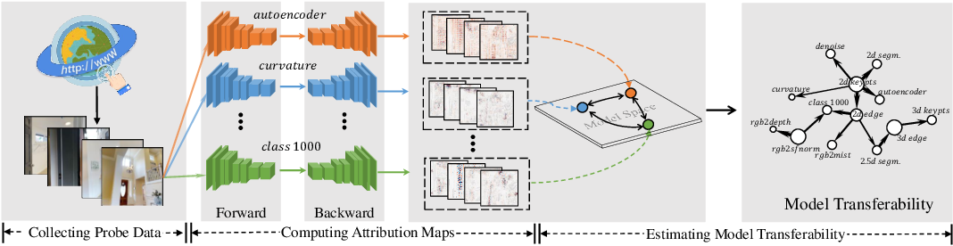 Figure 1 for Deep Model Transferability from Attribution Maps