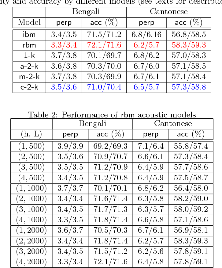 Figure 2 for How to Scale Up Kernel Methods to Be As Good As Deep Neural Nets