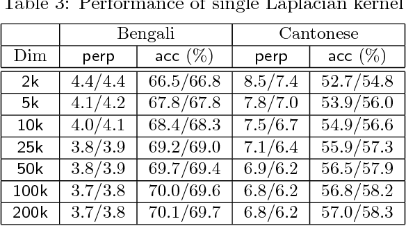 Figure 3 for How to Scale Up Kernel Methods to Be As Good As Deep Neural Nets