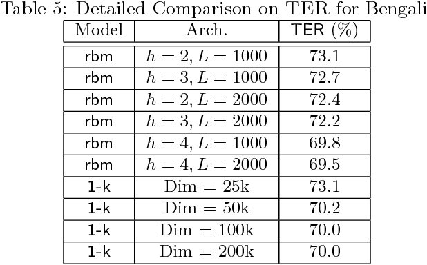 Figure 4 for How to Scale Up Kernel Methods to Be As Good As Deep Neural Nets