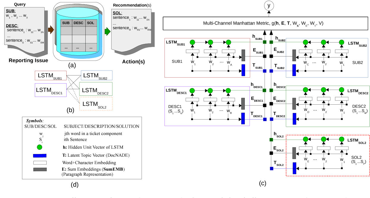 Figure 1 for Replicated Siamese LSTM in Ticketing System for Similarity Learning and Retrieval in Asymmetric Texts