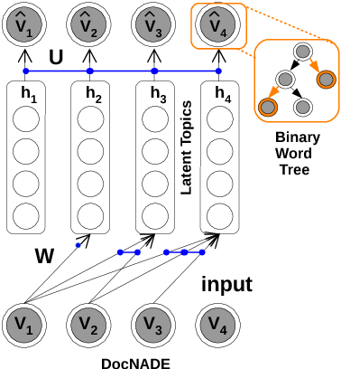 Figure 3 for Replicated Siamese LSTM in Ticketing System for Similarity Learning and Retrieval in Asymmetric Texts