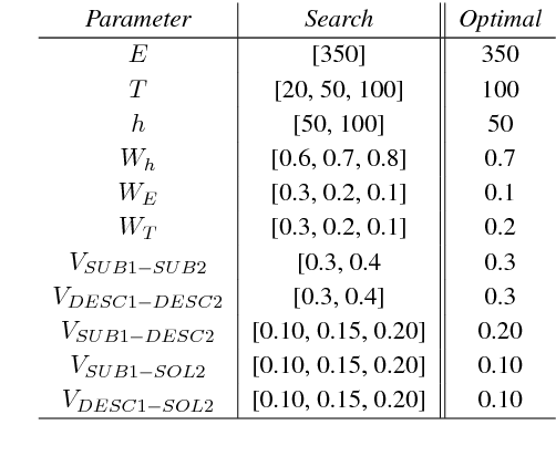 Figure 2 for Replicated Siamese LSTM in Ticketing System for Similarity Learning and Retrieval in Asymmetric Texts