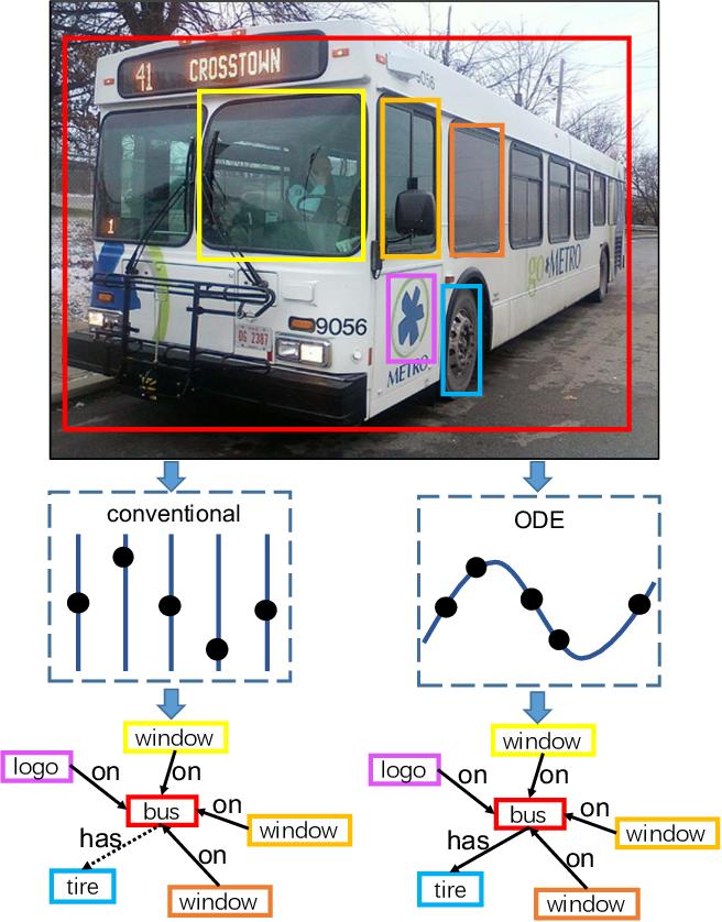 Figure 1 for NODIS: Neural Ordinary Differential Scene Understanding