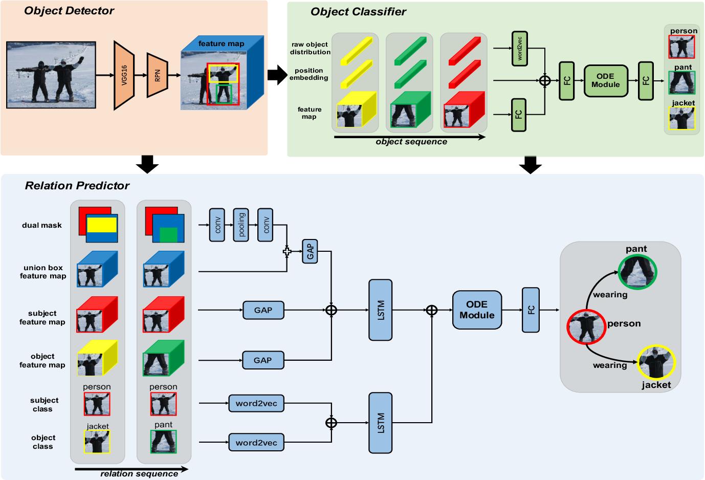Figure 3 for NODIS: Neural Ordinary Differential Scene Understanding