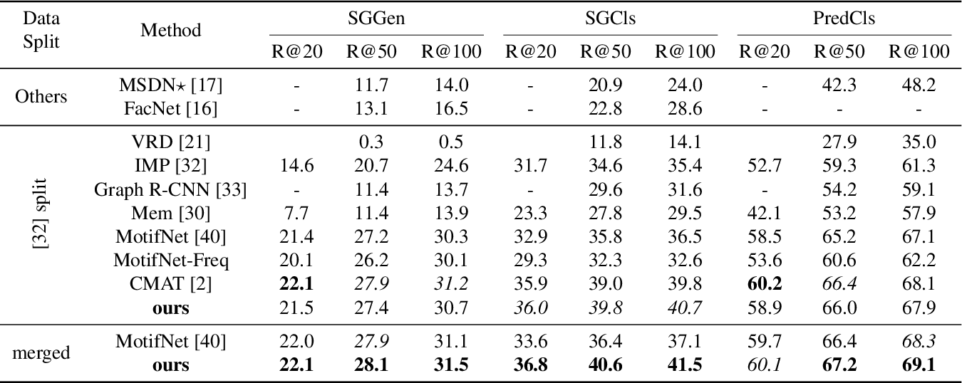 Figure 2 for NODIS: Neural Ordinary Differential Scene Understanding