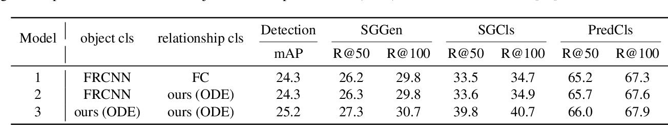 Figure 4 for NODIS: Neural Ordinary Differential Scene Understanding