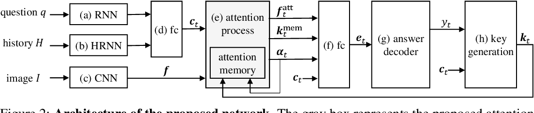 Figure 3 for Visual Reference Resolution using Attention Memory for Visual Dialog