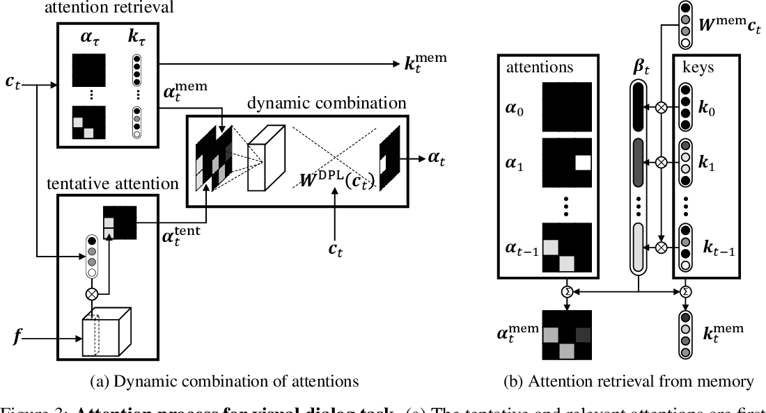 Figure 4 for Visual Reference Resolution using Attention Memory for Visual Dialog