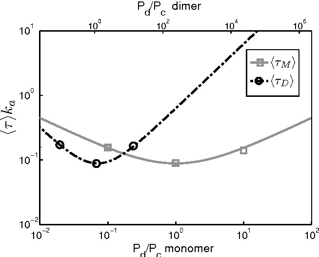 Figure 4 from Physical limits on cooperative protein-DNA binding and