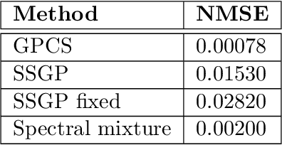 Figure 4 for Change Surfaces for Expressive Multidimensional Changepoints and Counterfactual Prediction