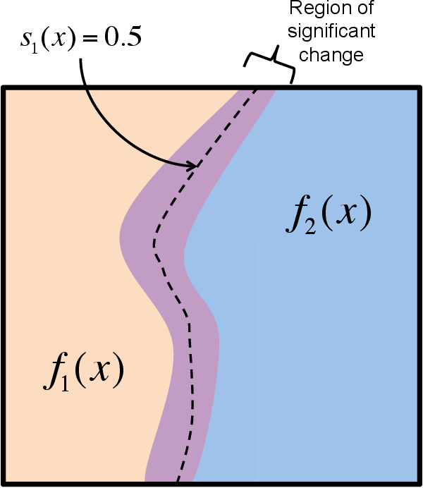 Figure 1 for Change Surfaces for Expressive Multidimensional Changepoints and Counterfactual Prediction