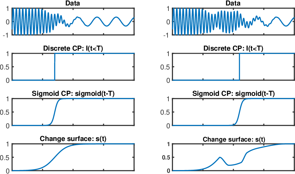 Figure 3 for Change Surfaces for Expressive Multidimensional Changepoints and Counterfactual Prediction