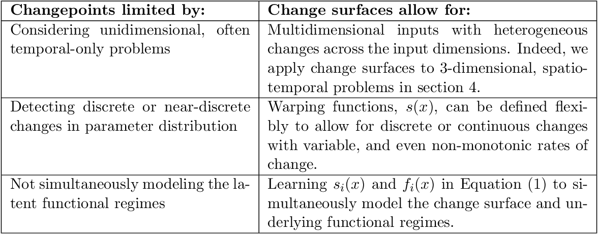 Figure 2 for Change Surfaces for Expressive Multidimensional Changepoints and Counterfactual Prediction