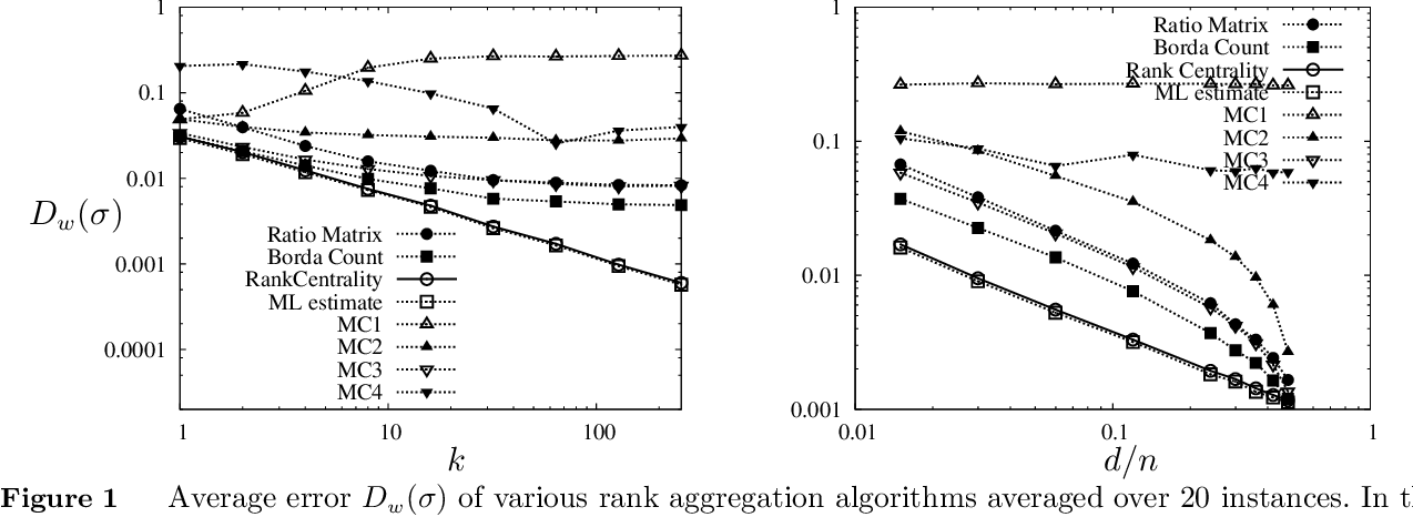 Figure 1 for Rank Centrality: Ranking from Pair-wise Comparisons