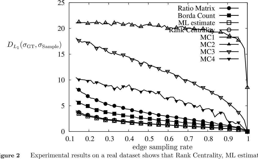 Figure 3 for Rank Centrality: Ranking from Pair-wise Comparisons