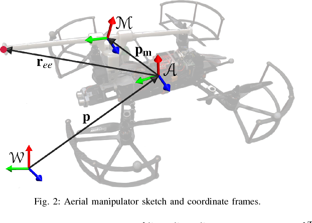 Figure 2 for Towards An Adaptive Compliant Aerial Manipulator for Contact-Based Interaction