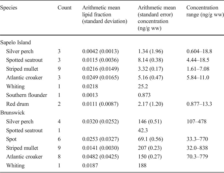Table 5 from Distribution and sources of PCBs (Aroclor 1268) in the