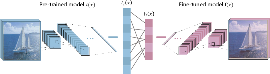 Figure 1 for Data-Free Adversarial Perturbations for Practical Black-Box Attack