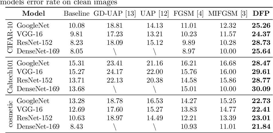 Figure 2 for Data-Free Adversarial Perturbations for Practical Black-Box Attack