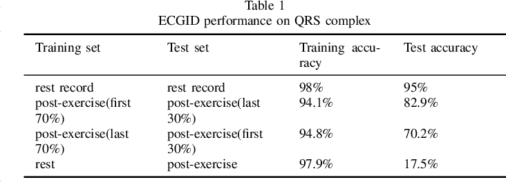 Figure 2 for ECG Identification under Exercise and Rest Situations via Various Learning Methods