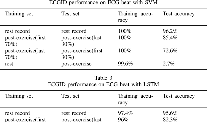 Figure 4 for ECG Identification under Exercise and Rest Situations via Various Learning Methods