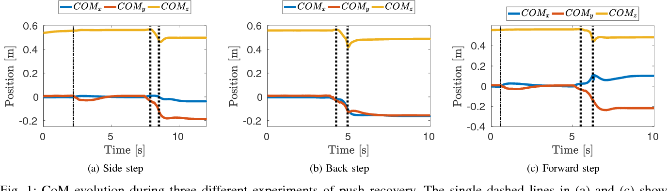 Figure 1 for A Predictive Momentum-Based Whole-Body Torque Controller: Theory and Simulations for the iCub Stepping