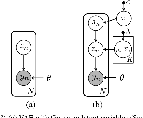 Figure 3 for Multimodal Prediction and Personalization of Photo Edits with Deep Generative Models
