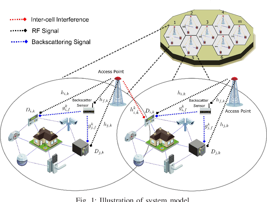 Figure 1 for Backscatter Sensors Communication for 6G Low-powered NOMA-enabled IoT Networks under Imperfect SIC