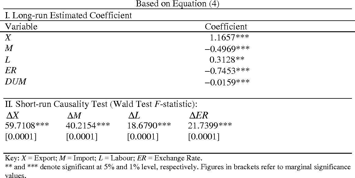 Table 4 from EXPORT-LED GROWTH HYPOTHESIS IN MALAYSIA: AN