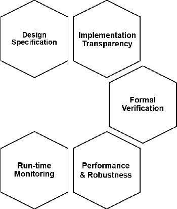 Figure 1 for Practical Machine Learning Safety: A Survey and Primer