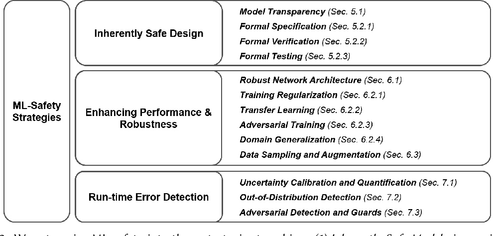 Figure 3 for Practical Machine Learning Safety: A Survey and Primer