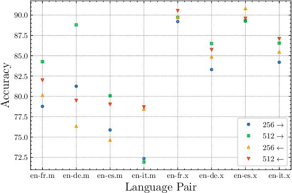 Figure 4 for Lightweight Cross-Lingual Sentence Representation Learning