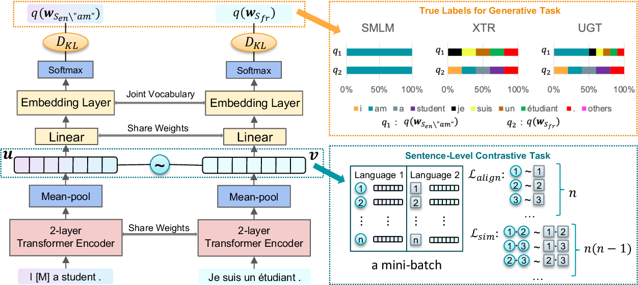 Figure 2 for Lightweight Cross-Lingual Sentence Representation Learning