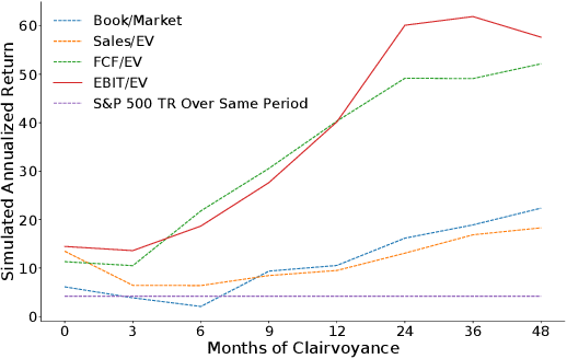 Figure 3 for Uncertainty-Aware Lookahead Factor Models for Quantitative Investing