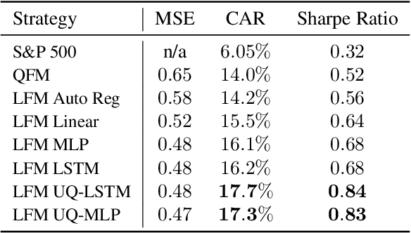 Figure 4 for Uncertainty-Aware Lookahead Factor Models for Quantitative Investing