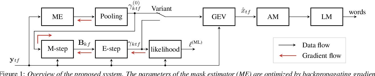 Figure 1 for Unsupervised training of neural mask-based beamforming