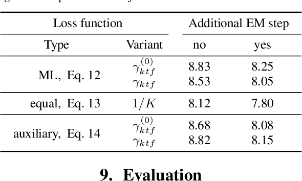 Figure 2 for Unsupervised training of neural mask-based beamforming