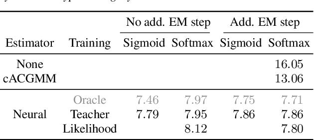 Figure 3 for Unsupervised training of neural mask-based beamforming