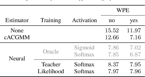 Figure 4 for Unsupervised training of neural mask-based beamforming