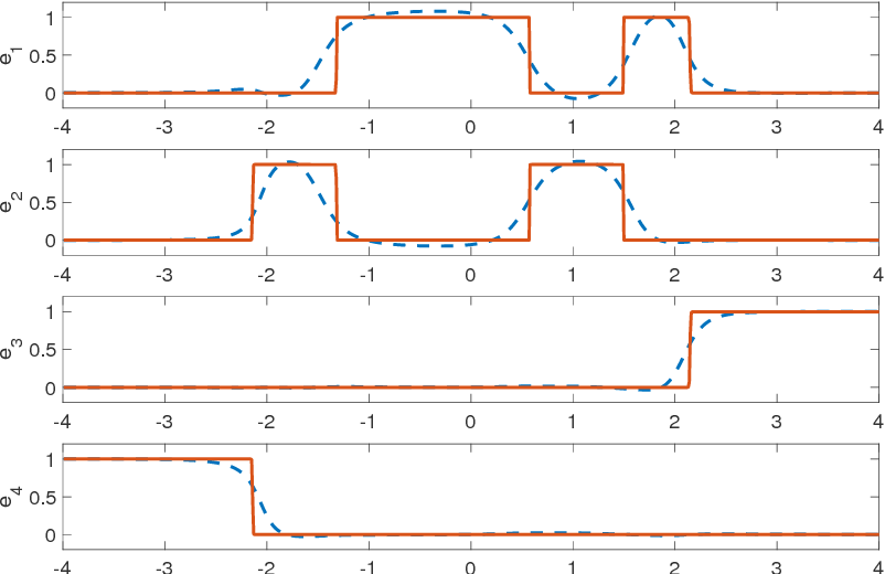 Figure 1 for A Differential Topological View of Challenges in Learning with Feedforward Neural Networks