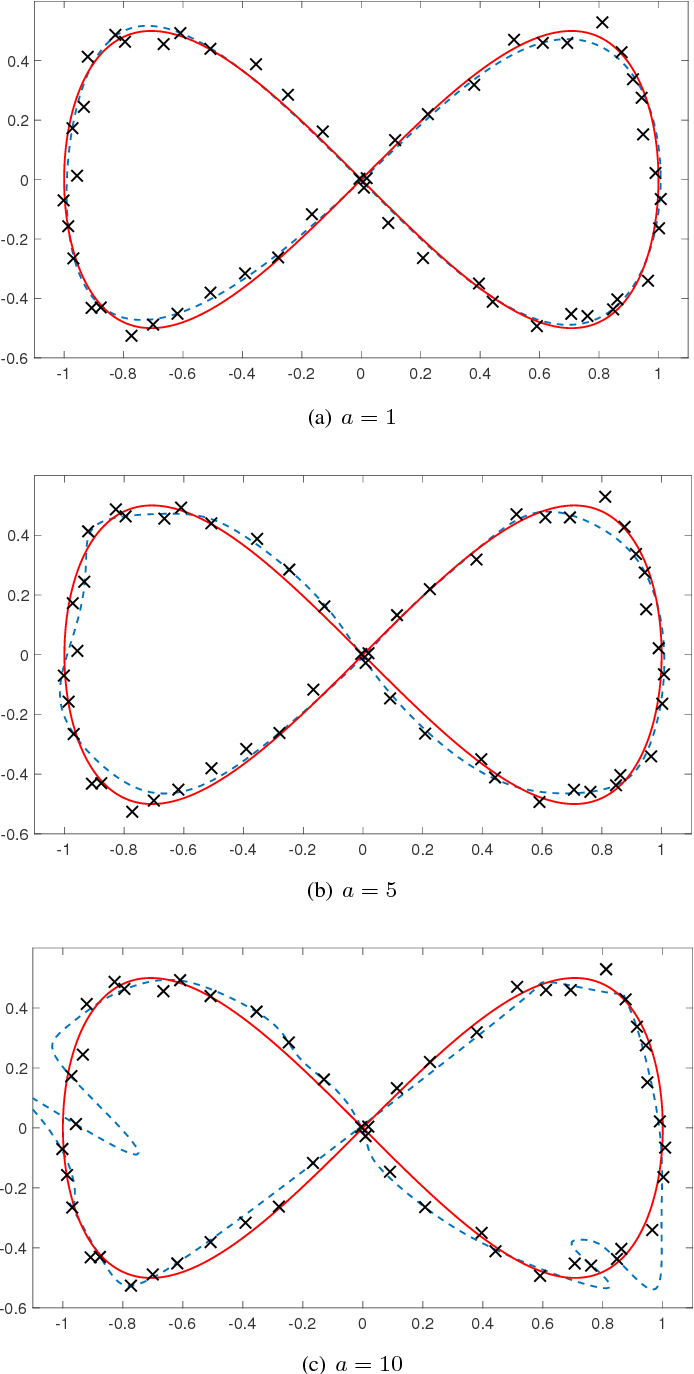 Figure 2 for A Differential Topological View of Challenges in Learning with Feedforward Neural Networks