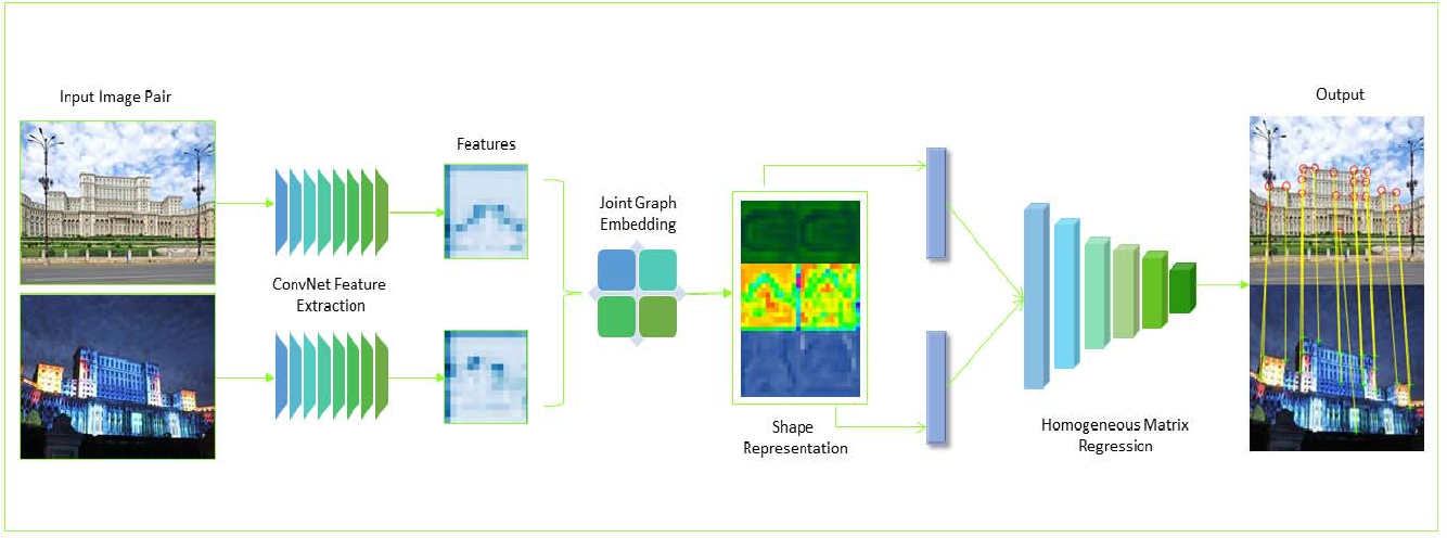 Figure 3 for Matching Disparate Image Pairs Using Shape-Aware ConvNets