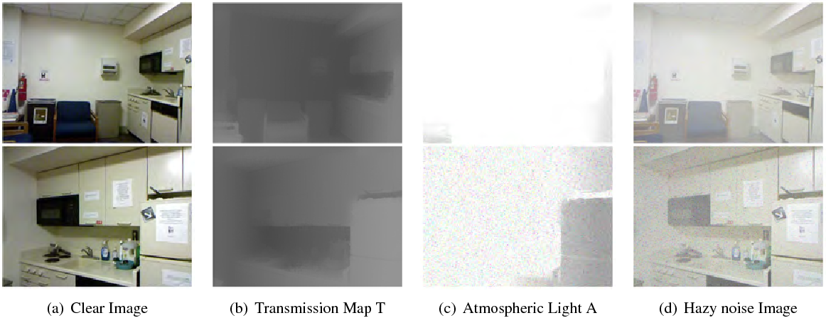 Figure 4 for Image Dehazing using Bilinear Composition Loss Function
