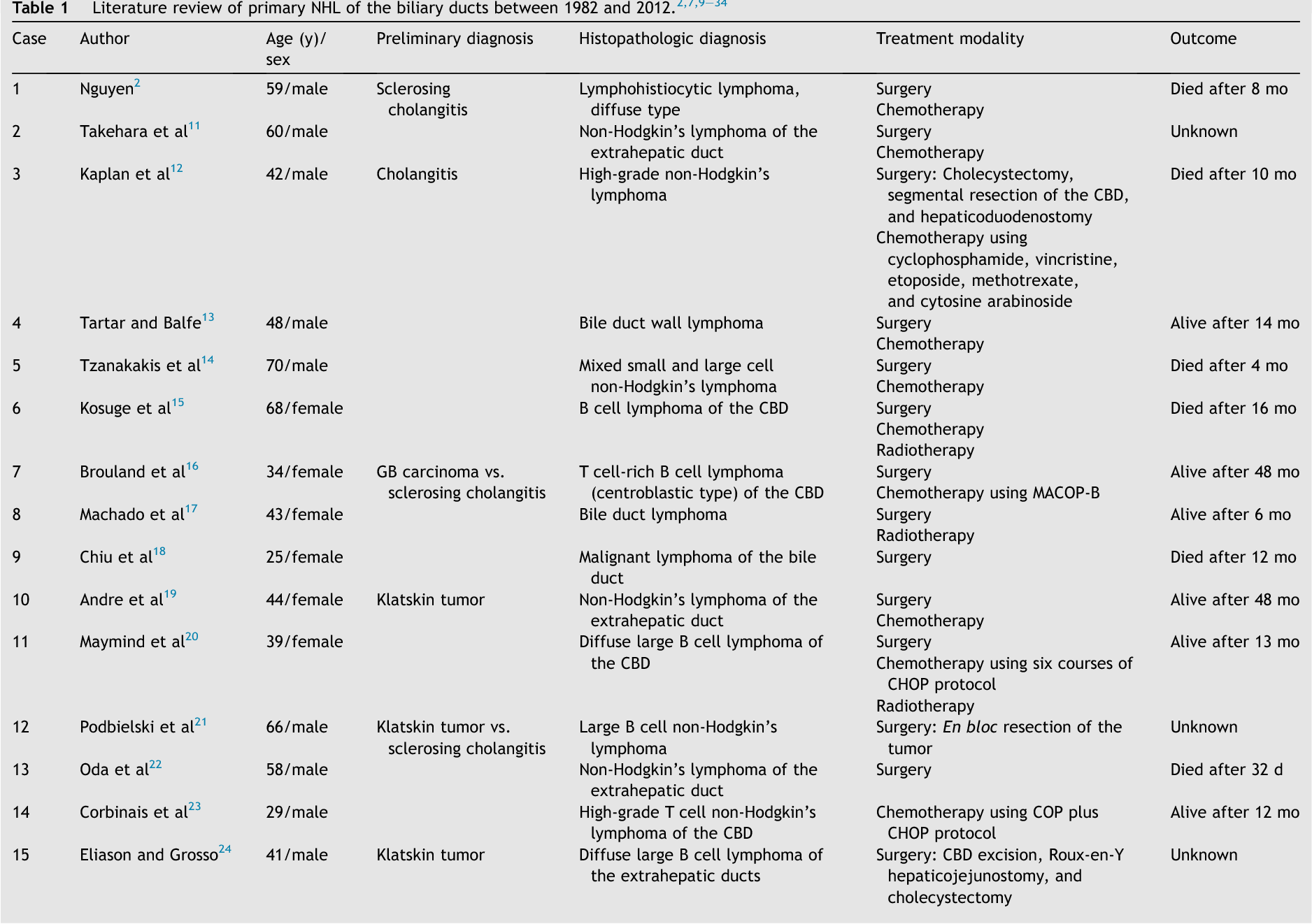 Table 1 from Primary non-Hodgkin's lymphoma of the common