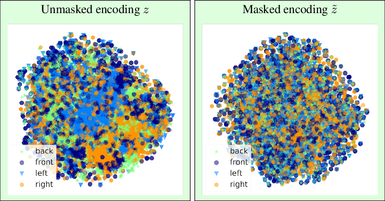 Figure 3 for Invariant Representations through Adversarial Forgetting