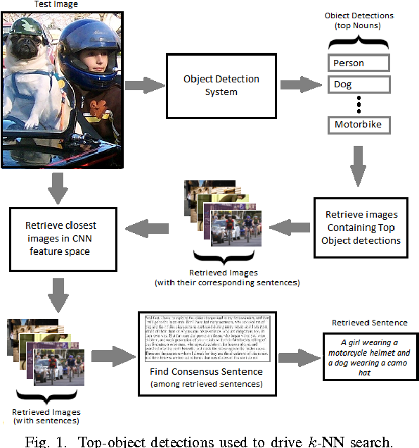 Figure 1 for Automated Image Captioning for Rapid Prototyping and Resource Constrained Environments