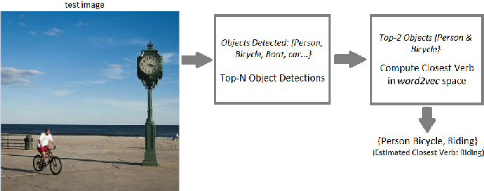 Figure 2 for Automated Image Captioning for Rapid Prototyping and Resource Constrained Environments