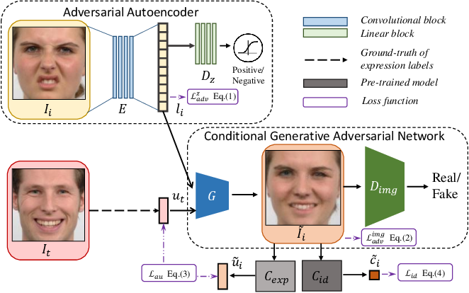 Figure 1 for Fine-Grained Expression Manipulation via Structured Latent Space