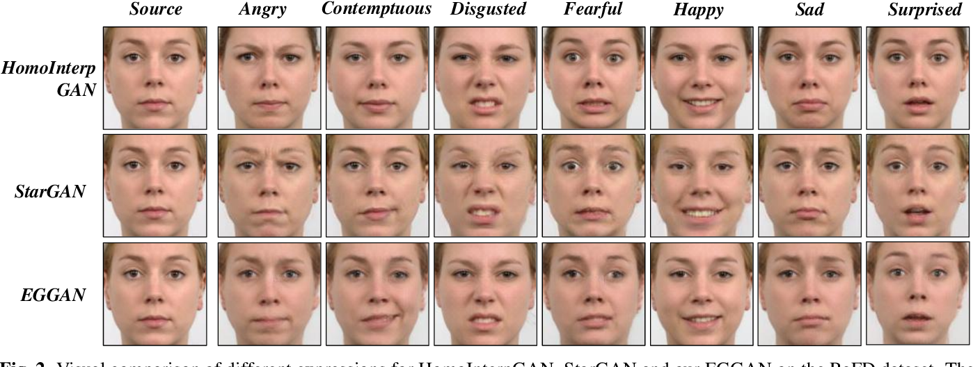 Figure 3 for Fine-Grained Expression Manipulation via Structured Latent Space